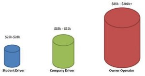 High risk can lead to great rewards. There are pros and cons of working as a company driver or as an owner-operator.